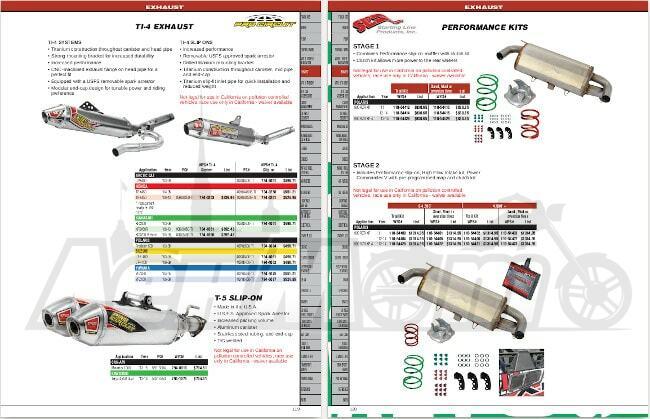 Неоригинальные запчасти и аксессуары для квадроциклов и мотовездеходов